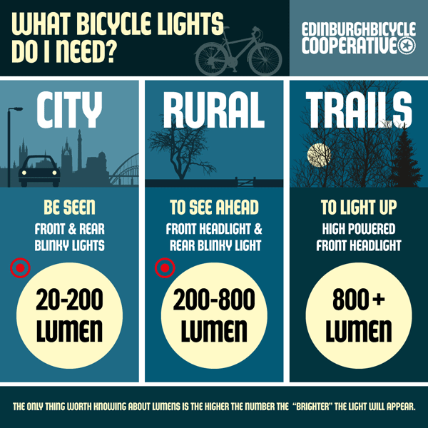 What bicycle lights do I need?